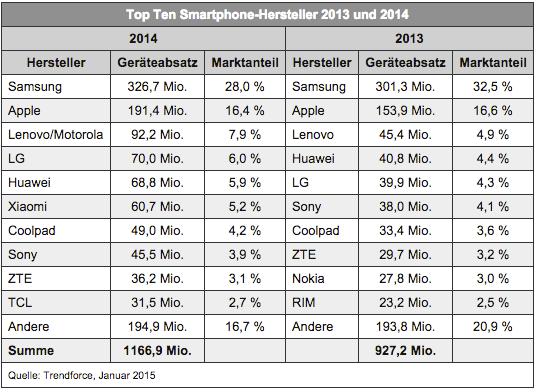 Smartphone Marktanteile bis Januar 2015