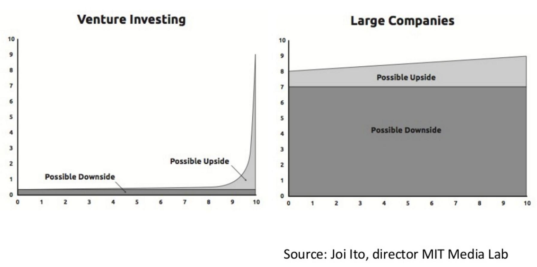 Startups vs. Konzerne