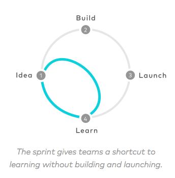 Google Ventures Design Sprint